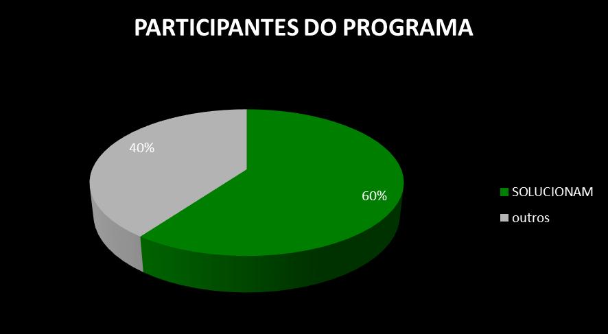 Resultados e indicadores do programa implementado na empresa Randon